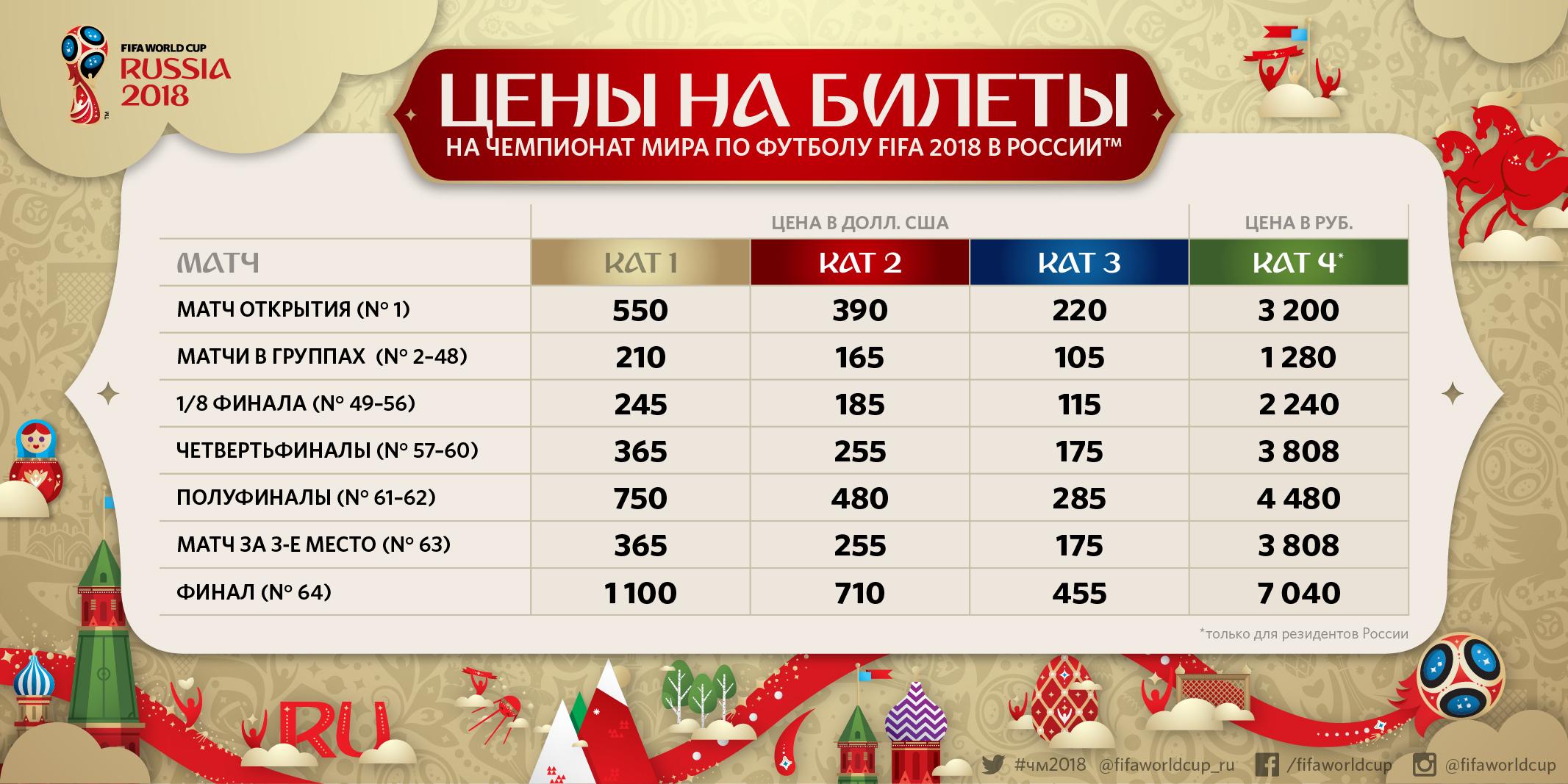 Кубок Конфедерации 2017 Купить Билет