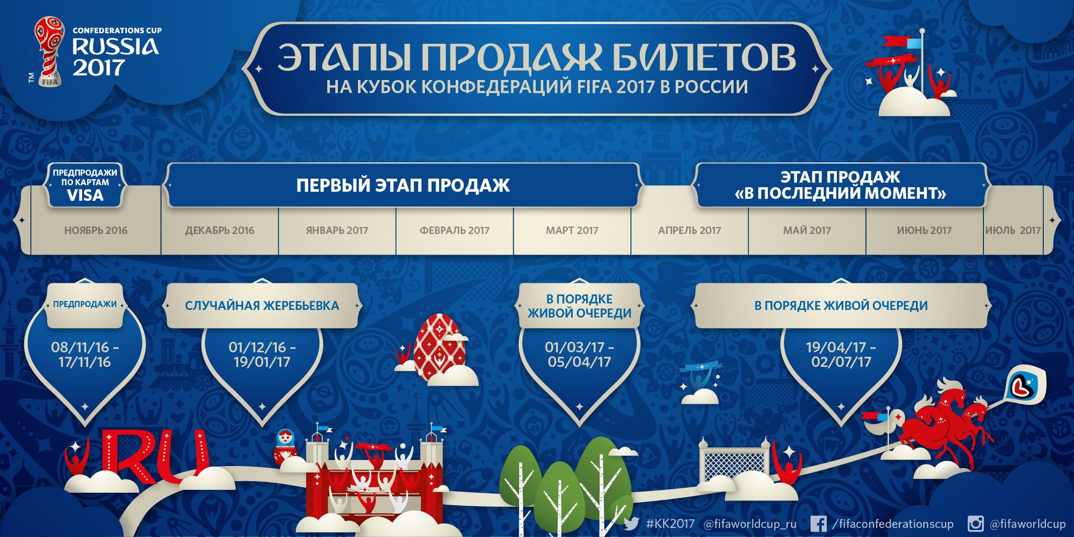 Футбол кубок конфедераций 2017 календарь игр